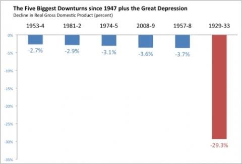 six-downturns