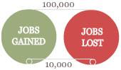 JobLossScale